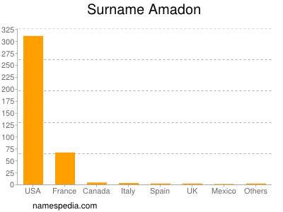 Familiennamen Amadon