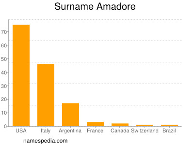 Familiennamen Amadore