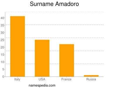 Familiennamen Amadoro