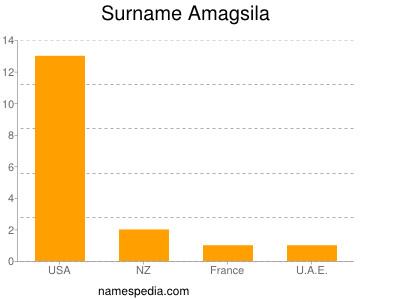 Familiennamen Amagsila