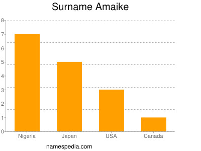 Surname Amaike