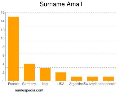Familiennamen Amail