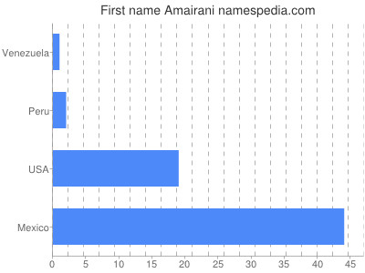 Given name Amairani