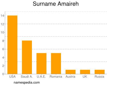 Familiennamen Amaireh