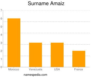 Familiennamen Amaiz