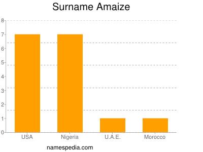 Familiennamen Amaize