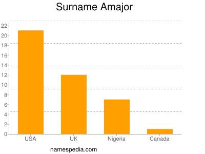Surname Amajor