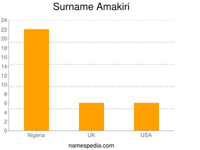 nom Amakiri