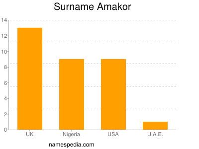 Surname Amakor