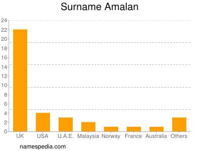 Surname Amalan