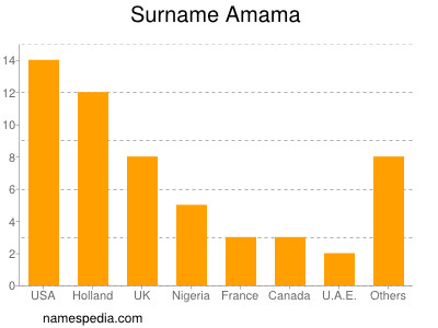 Surname Amama