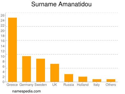 Surname Amanatidou