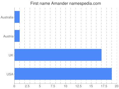 Given name Amander