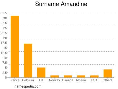 Surname Amandine