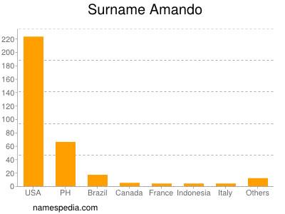 Surname Amando
