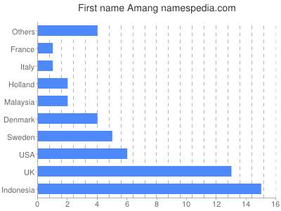 Given name Amang
