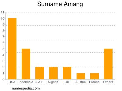 Surname Amang