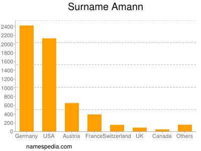 Familiennamen Amann