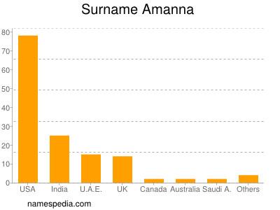 Surname Amanna