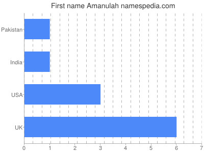 Given name Amanulah