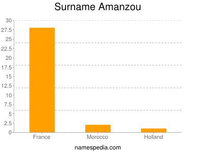 Surname Amanzou