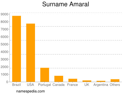 Surname Amaral