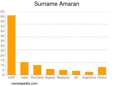 Surname Amaran