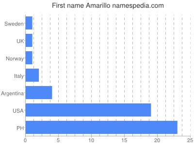 Given name Amarillo