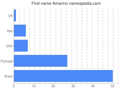Given name Amarino