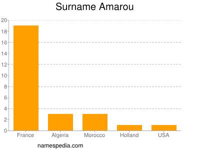 Surname Amarou