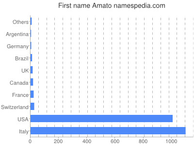 Given name Amato