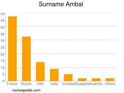Surname Ambal