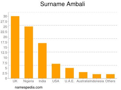 Familiennamen Ambali