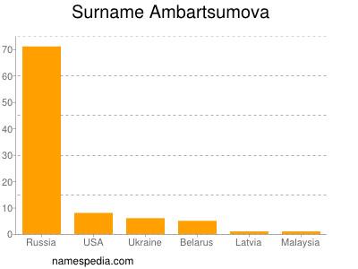 Surname Ambartsumova