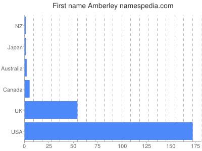 Given name Amberley