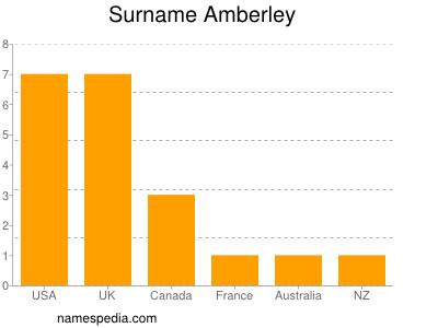 Surname Amberley