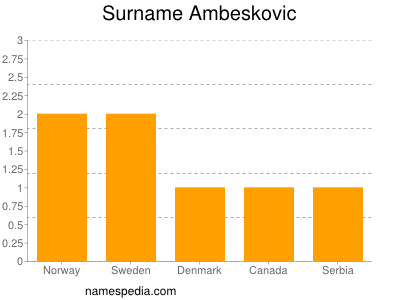 Surname Ambeskovic