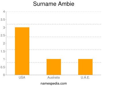 Surname Ambie