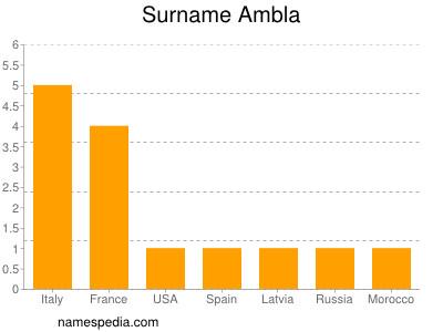 Surname Ambla
