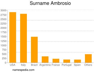 Surname Ambrosio