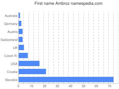 Given name Ambroz