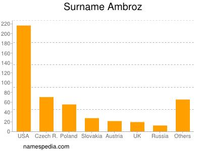 Surname Ambroz