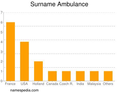 Surname Ambulance