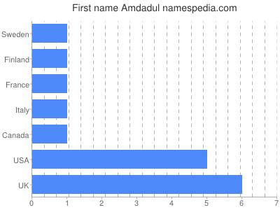 Vornamen Amdadul