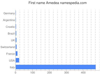 prenom Amedea