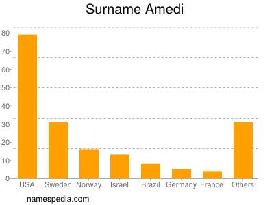Surname Amedi
