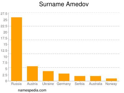 Familiennamen Amedov