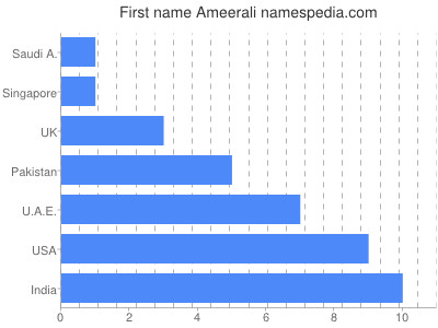 Given name Ameerali