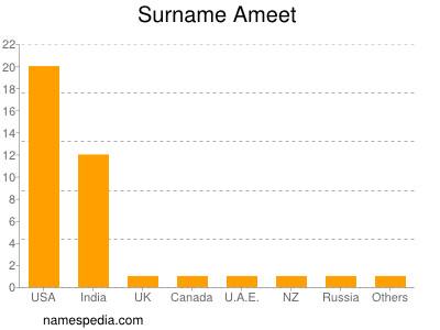 Surname Ameet