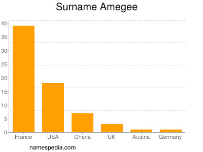 Surname Amegee